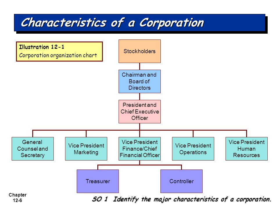 Chapter 12-6 Characteristics of a Corporation SO 1 Identify the major characteristics of a corporation.