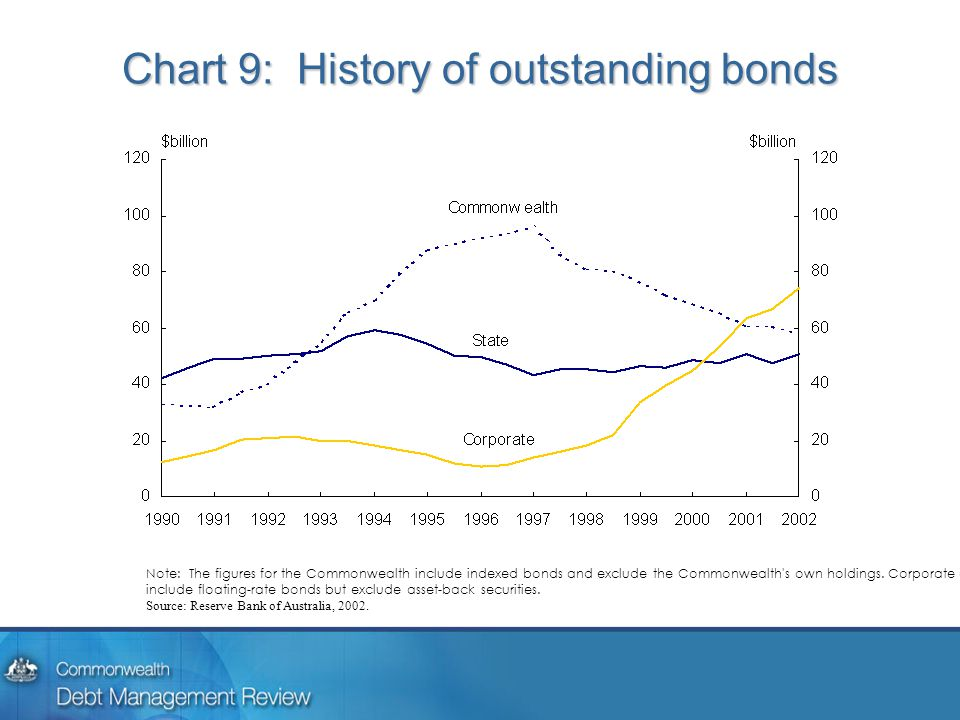 Chart 9: History of outstanding bonds Note: The figures for the Commonwealth include indexed bonds and exclude the Commonwealth s own holdings.