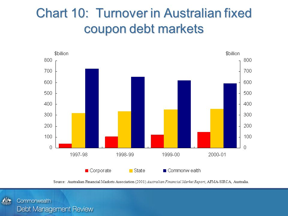 Chart 10: Turnover in Australian fixed coupon debt markets Source: Australian Financial Markets Association (2001) Australian Financial Market Report,