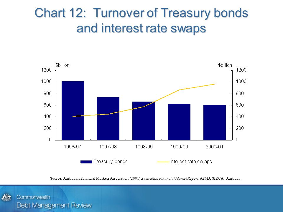 Chart 12: Turnover of Treasury bonds and interest rate swaps Source: Australian Financial Markets Association (2001) Australian Financial Market Repor