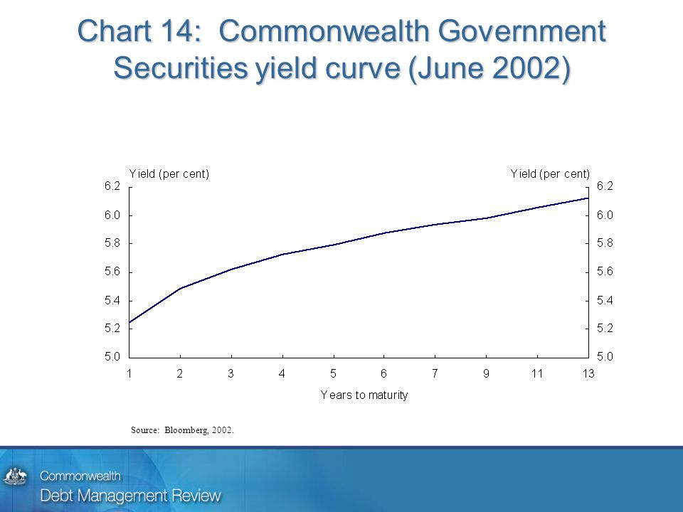 Chart 14: Commonwealth Government Securities yield curve (June 2002) Source: Bloomberg, 2002.