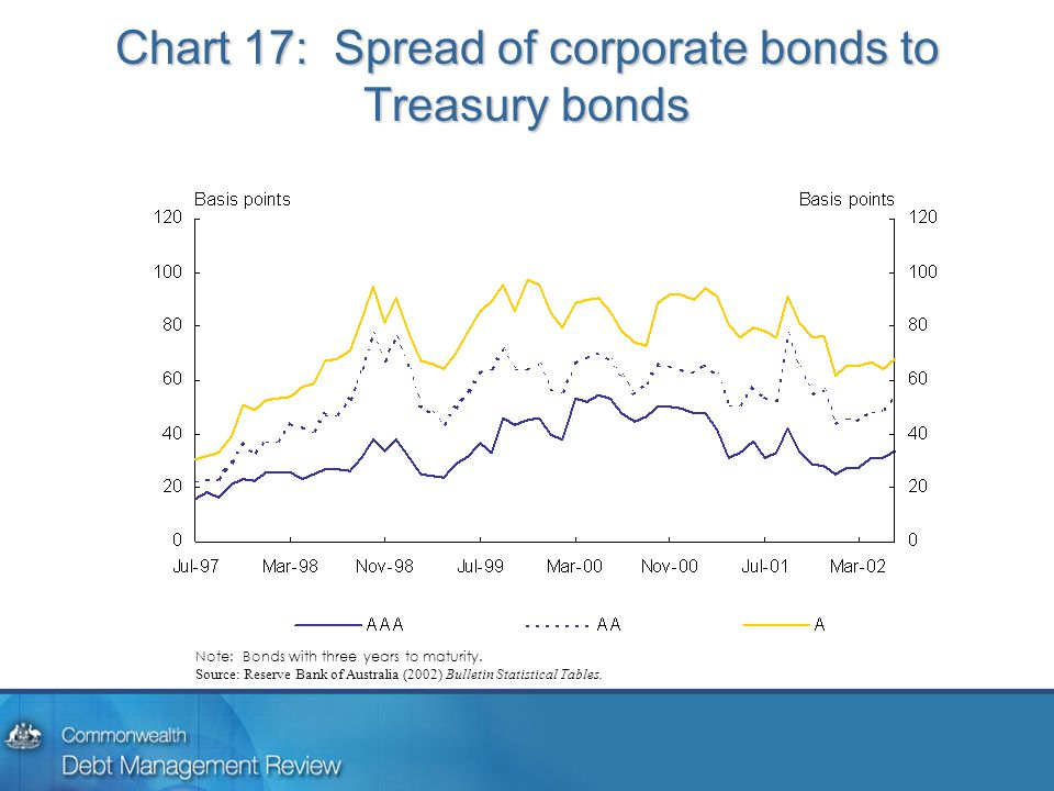 Chart 17: Spread of corporate bonds to Treasury bonds Note: Bonds with three years to maturity.
