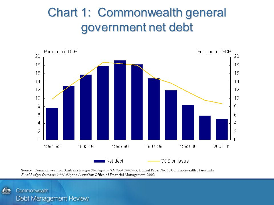 Chart 1: Commonwealth general government net debt Source: Commonwealth of Australia Budget Strategy and Outlook 2002-03, Budget Paper No.