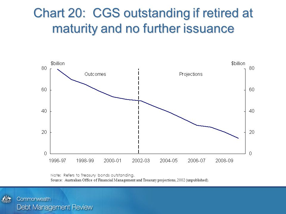 Chart 20: CGS outstanding if retired at maturity and no further issuance Note: Refers to Treasury bonds outstanding. Source: Australian Office of Fina