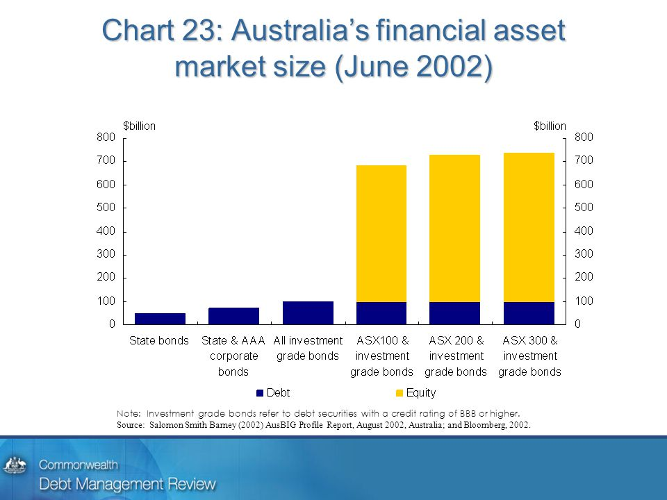 Chart 23: Australia's financial asset market size (June 2002) Note: Investment grade bonds refer to debt securities with a credit rating of BBB or higher.