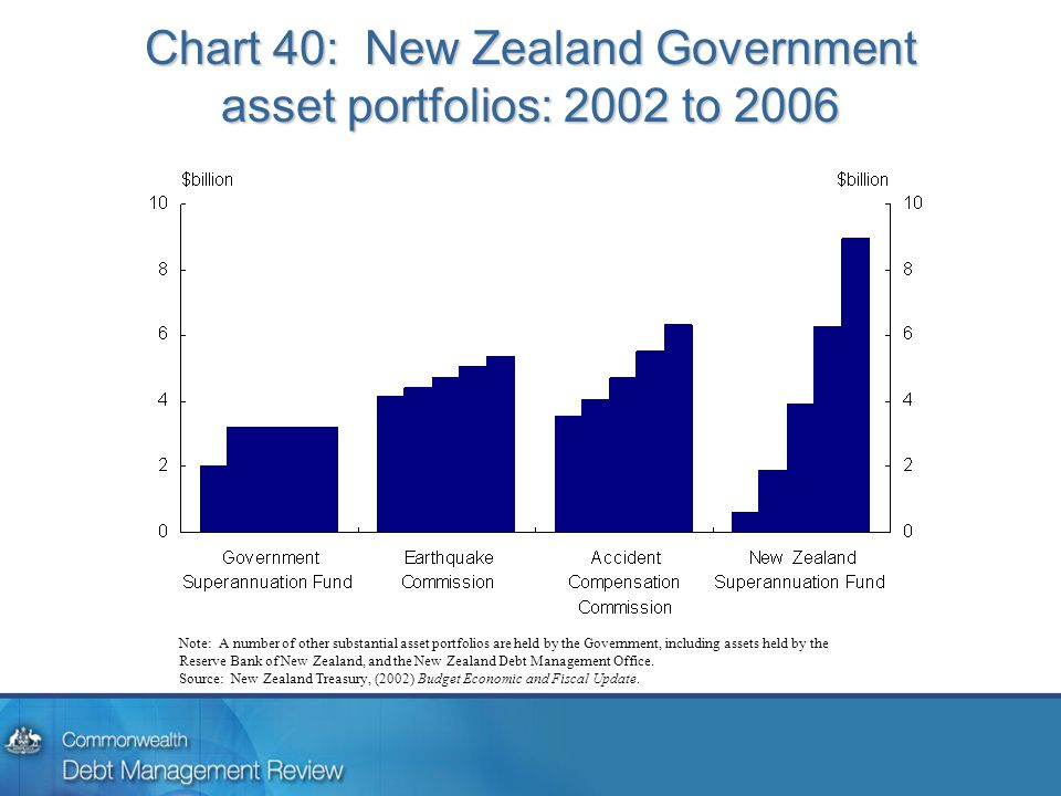 Chart 40: New Zealand Government asset portfolios: 2002 to 2006 Note: A number of other substantial asset portfolios are held by the Government, including assets held by the Reserve Bank of New Zealand, and the New Zealand Debt Management Office.
