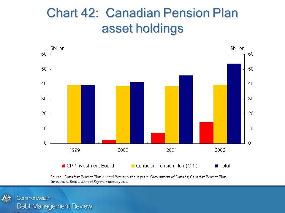 Chart 42: Canadian Pension Plan asset holdings Source: Canadian Pension Plan Annual Report, various years, Government of Canada; Canadian Pension Plan Investment Board, Annual Report, various years.