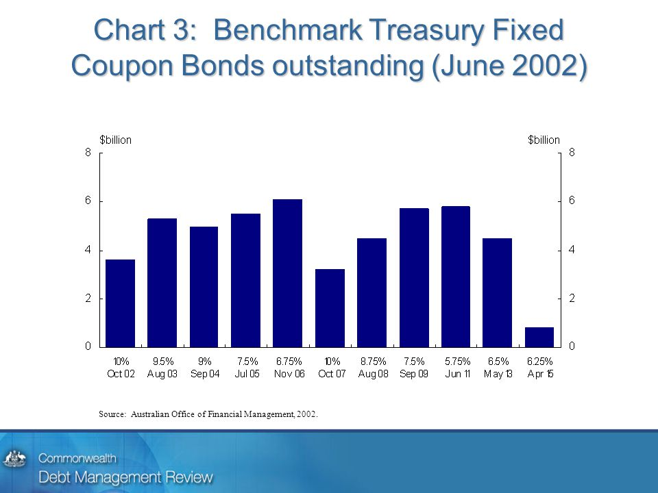 Chart 3: Benchmark Treasury Fixed Coupon Bonds outstanding (June 2002) Source: Australian Office of Financial Management, 2002.