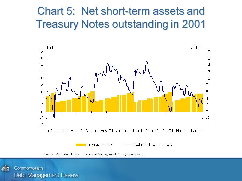 Chart 5: Net short-term assets and Treasury Notes outstanding in 2001 Source: Australian Office of Financial Management, 2002 (unpublished).