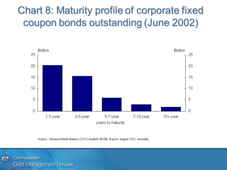 Chart 8: Maturity profile of corporate fixed coupon bonds outstanding (June 2002) Source: Salomon Smith Barney (2002) AusBIG Profile Report, August 2002, Australia.