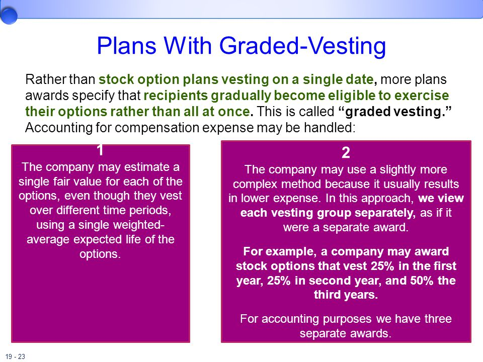 19 - 23 Plans With Graded-Vesting Rather than stock option plans vesting on a single date, more plans awards specify that recipients gradually become eligible to exercise their options rather than all at once.