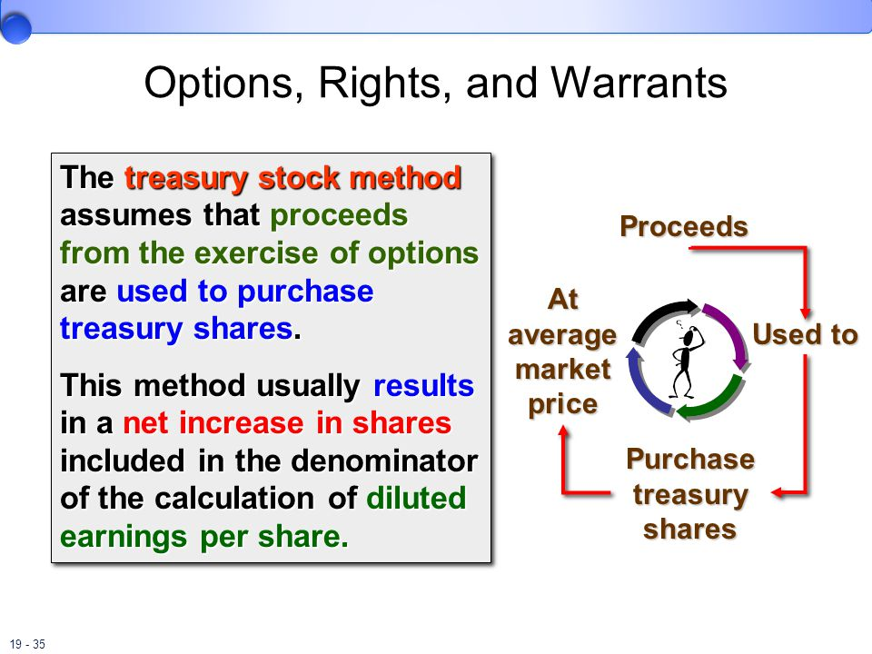19 - 35 Options, Rights, and Warrants Proceeds Used to Purchase treasury shares At average market price The treasury stock method assumes that proceeds from the exercise of options are used to purchase treasury shares.