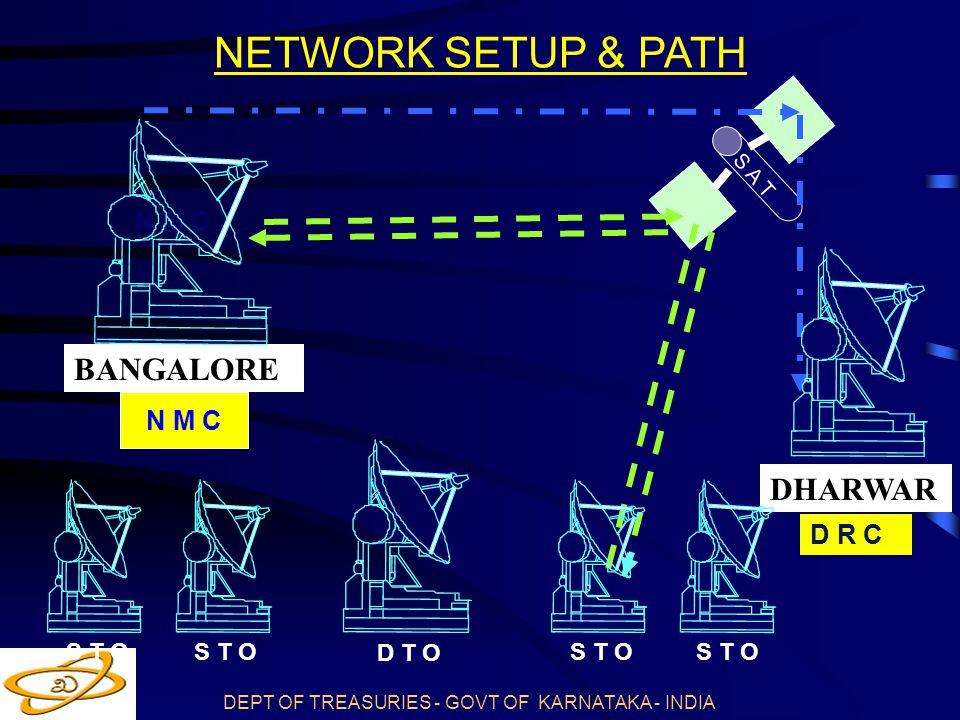 DEPT OF TREASURIES - GOVT OF KARNATAKA - INDIA S T O N M C D R C D T O S A T N M C BANGALORE DHARWAR S T O NETWORK SETUP & PATH