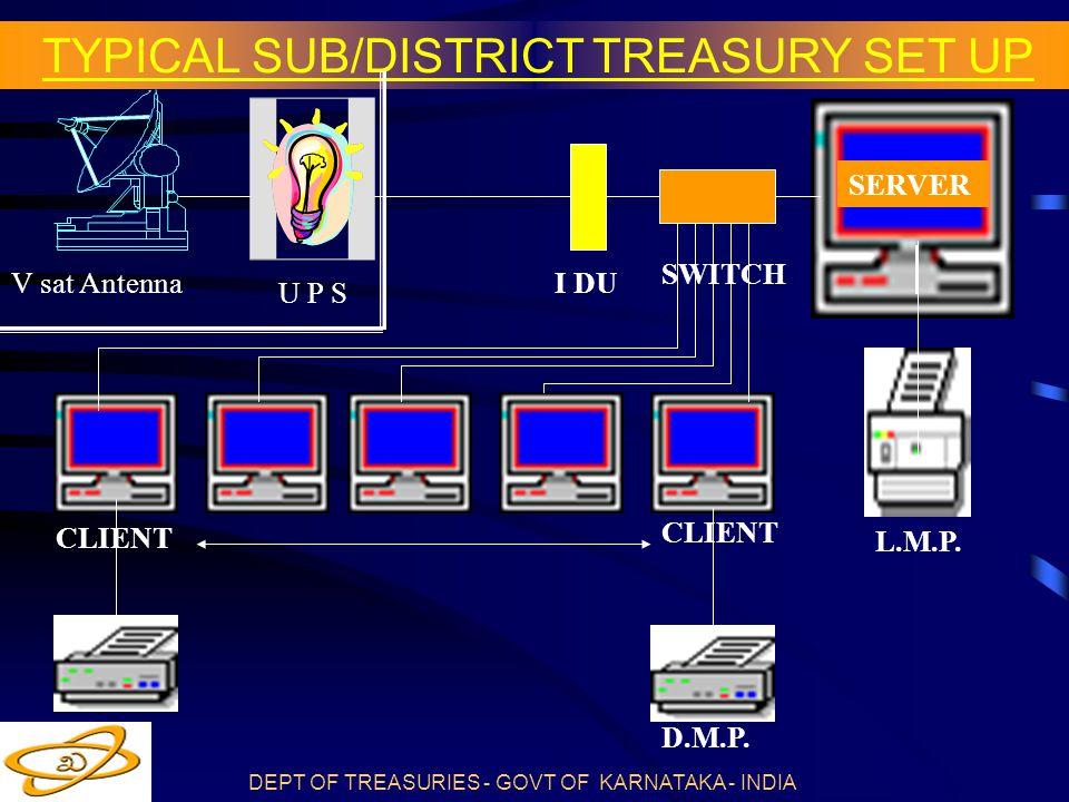 DEPT OF TREASURIES - GOVT OF KARNATAKA - INDIA TYPICAL SUB/DISTRICT TREASURY SET UP SERVER NMCNMC NMCNMC V sat Antenna L.M.P.