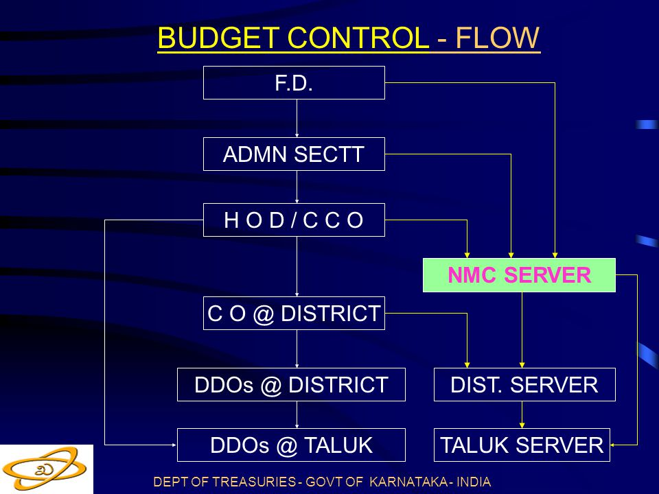 DEPT OF TREASURIES - GOVT OF KARNATAKA - INDIA BUDGET CONTROL - FLOW DIST.
