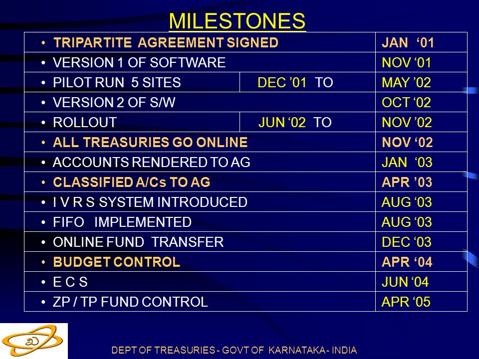 DEPT OF TREASURIES - GOVT OF KARNATAKA - INDIA MILESTONES TRIPARTITE AGREEMENT SIGNED JAN '01 VERSION 1 OF SOFTWARE NOV '01 PILOT RUN 5 SITES DEC '01 TOMAY '02 VERSION 2 OF S/W OCT '02 ROLLOUT JUN '02 TO NOV '02 ALL TREASURIES GO ONLINE NOV '02 ACCOUNTS RENDERED TO AG JAN '03 CLASSIFIED A/Cs TO AG APR '03 I V R S SYSTEM INTRODUCEDAUG '03 FIFO IMPLEMENTED AUG '03 ONLINE FUND TRANSFERDEC '03 BUDGET CONTROLAPR '04 E C SJUN '04 ZP / TP FUND CONTROLAPR '05