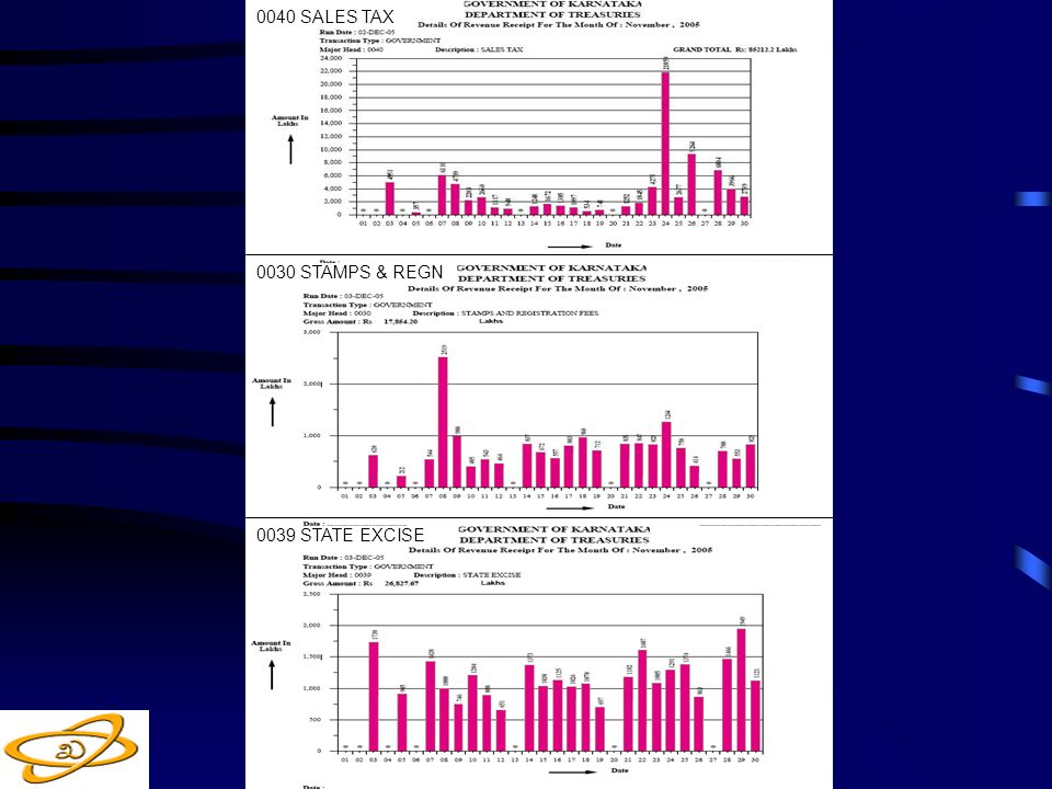 DEPT OF TREASURIES - GOVT OF KARNATAKA - INDIA 0040 SALES TAX 0030 STAMPS & REGN 0039 STATE EXCISE
