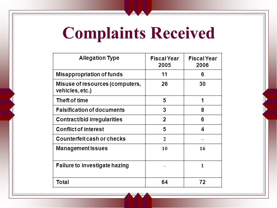 Complaints Received Allegation Type Fiscal Year 2005 Fiscal Year 2006 Misappropriation of funds116 Misuse of resources (computers, vehicles, etc.) 2630 Theft of time51 Falsification of documents38 Contract/bid irregularities26 Conflict of interest54 Counterfeit cash or checks 2- Management Issues 1016 Failure to investigate hazing -1 Total6472