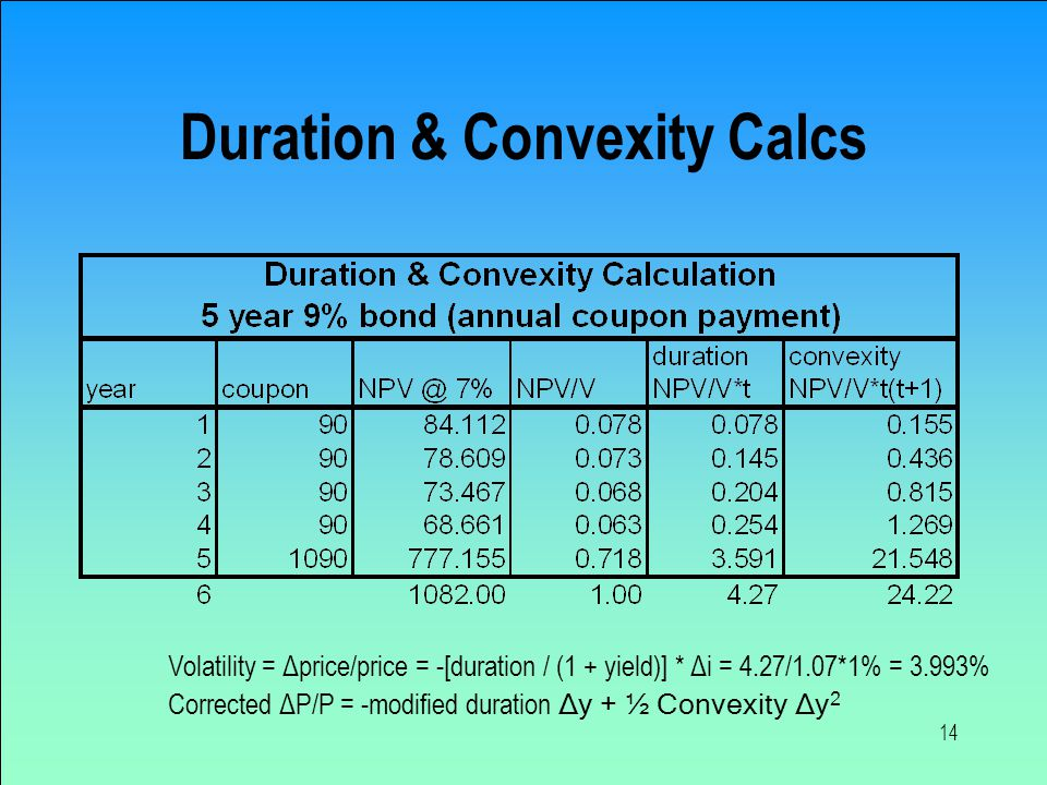 14 Duration & Convexity Calcs Volatility = Δprice/price = -[duration / (1 + yield)] * Δi = 4.27/1.07*1% = 3.993% Corrected ΔP/P = -modified duration Δy + ½ Convexity Δy 2