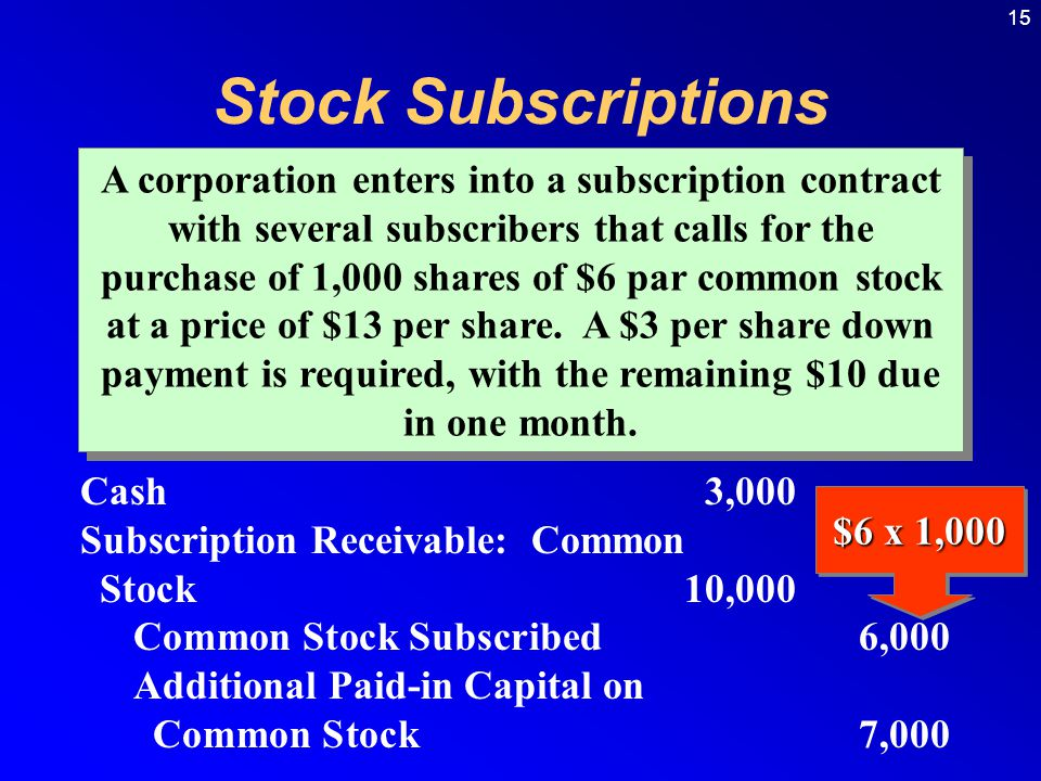 15 Stock Subscriptions A corporation enters into a subscription contract with several subscribers that calls for the purchase of 1,000 shares of $6 par common stock at a price of $13 per share.