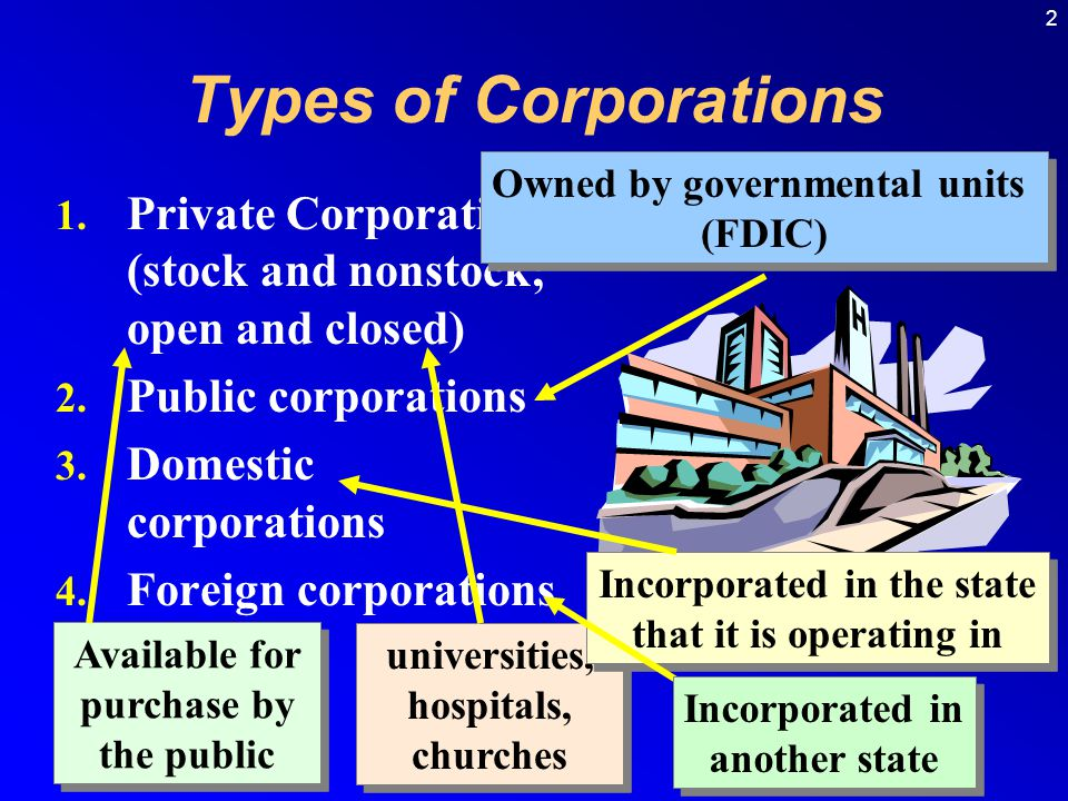 2 Types of Corporations 1.Private Corporations (stock and nonstock; open and closed) 2.