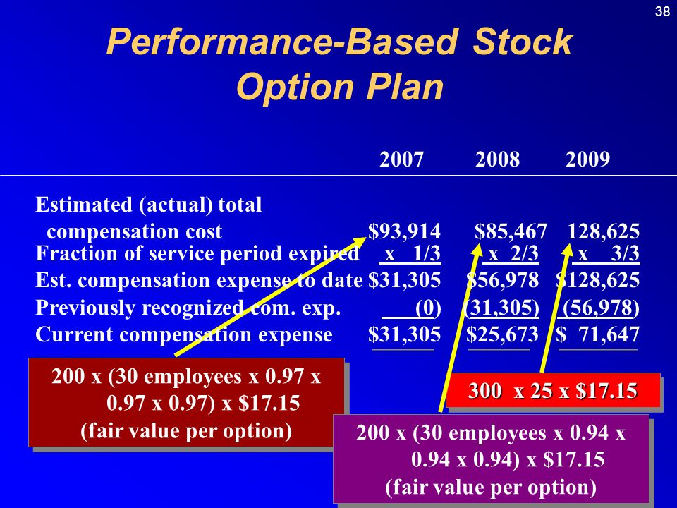 38 200 x (30 employees x 0.97 x 0.97 x 0.97) x $17.15 (fair value per option) 200 x (30 employees x 0.97 x 0.97 x 0.97) x $17.15 (fair value per option) 200 x (30 employees x 0.94 x 0.94 x 0.94) x $17.15 (fair value per option) 200 x (30 employees x 0.94 x 0.94 x 0.94) x $17.15 (fair value per option) 300 x 25 x $17.15 2007 2008 2009 Estimated (actual) total compensation cost$93,914 $85,467 128,625 Fraction of service period expired x 1/3 x 2/3 x 3/3 Est.