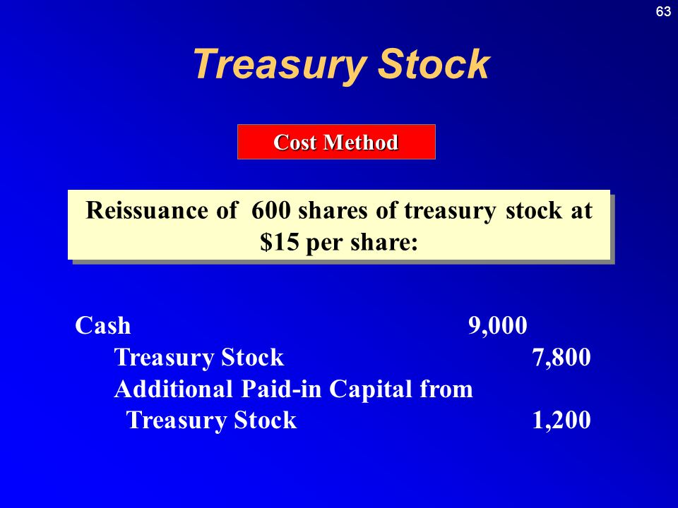 63 Cost Method Reissuance of 600 shares of treasury stock at $15 per share: Cash9,000 Treasury Stock7,800 Additional Paid-in Capital from Treasury Stock1,200 Treasury Stock