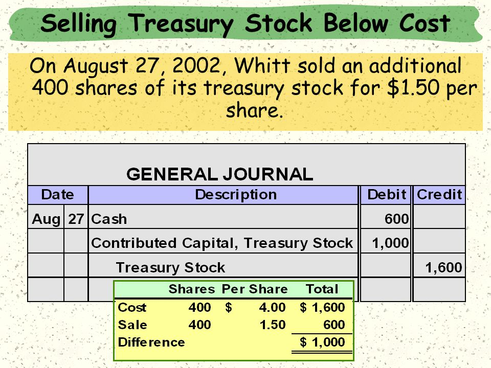 Selling Treasury Stock Below Cost On August 27, 2002, Whitt sold an additional 400 shares of its treasury stock for $1.50 per share.