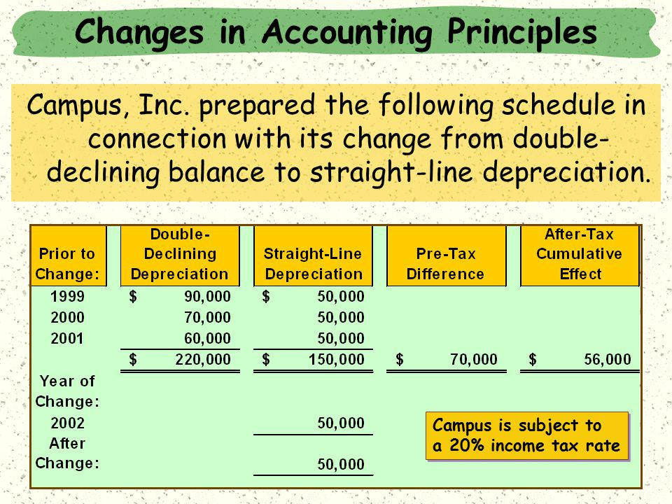 Changes in Accounting Principles Campus, Inc.
