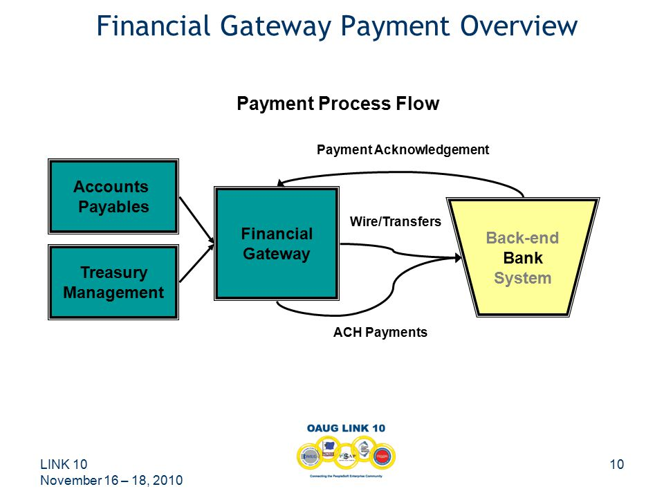 LINK 10 November 16 – 18, 2010 10 Financial Gateway Payment Overview Back-end Bank System Financial Gateway Treasury Management Accounts Payables ACH Payments Payment Acknowledgement Wire/Transfers Payment Process Flow