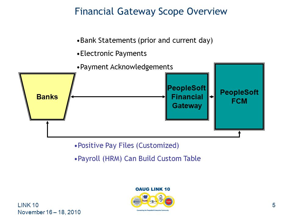LINK 10 November 16 – 18, 2010 5 Financial Gateway Scope Overview Banks PeopleSoft Financial Gateway PeopleSoft FCM Bank Statements (prior and current day) Electronic Payments Payment Acknowledgements Positive Pay Files (Customized) Payroll (HRM) Can Build Custom Table