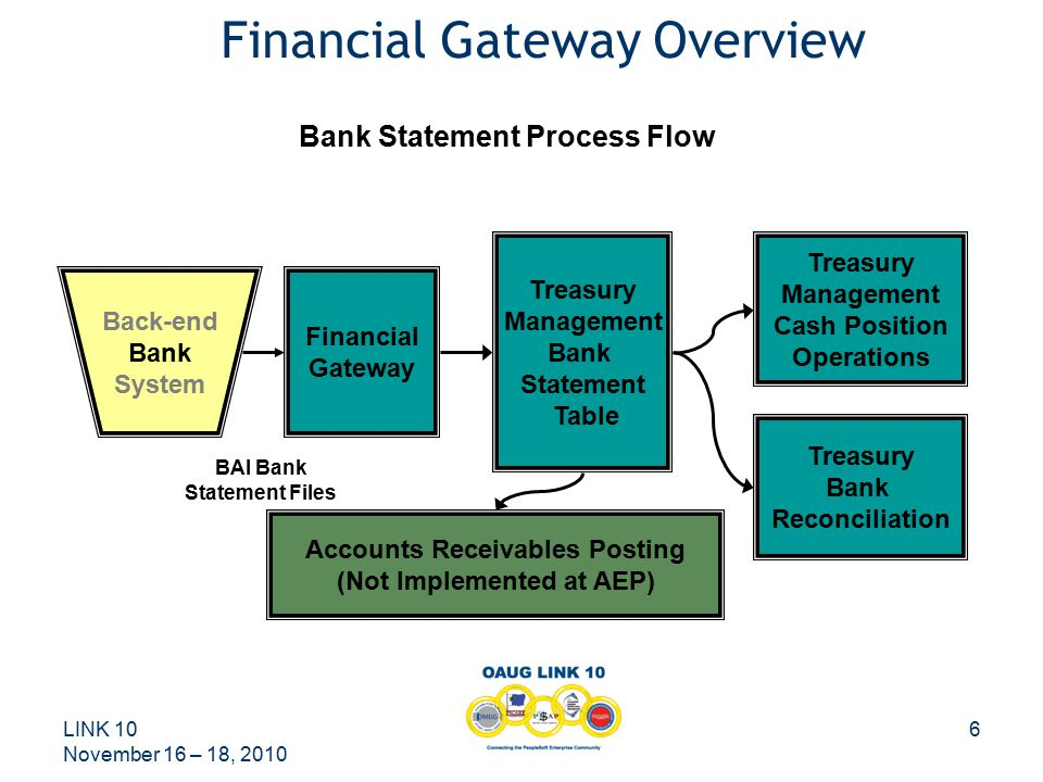 LINK 10 November 16 – 18, 2010 6 Financial Gateway Overview Back-end Bank System Financial Gateway Treasury Management Bank Statement Table Treasury Bank Reconciliation Bank Statement Process Flow Treasury Management Cash Position Operations Accounts Receivables Posting (Not Implemented at AEP) BAI Bank Statement Files