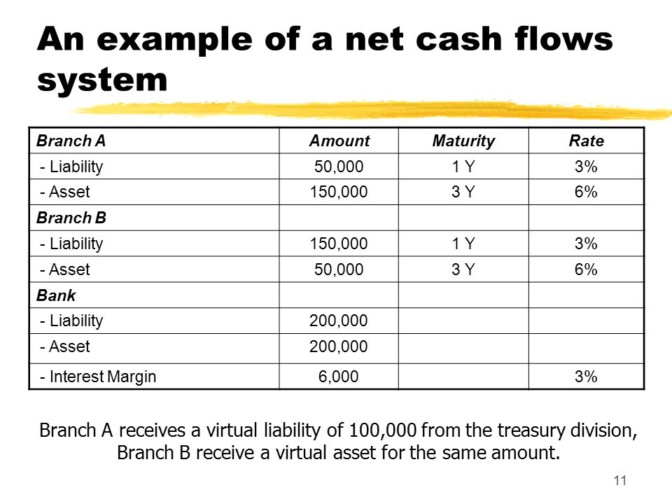 11 An example of a net cash flows system Branch A receives a virtual liability of 100,000 from the treasury division, Branch B receive a virtual asset for the same amount.