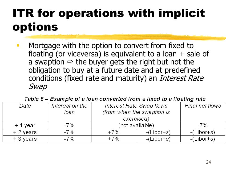24 ITR for operations with implicit options  Mortgage with the option to convert from fixed to floating (or viceversa) is equivalent to a loan + sale of a swaption  the buyer gets the right but not the obligation to buy at a future date and at predefined conditions (fixed rate and maturity) an Interest Rate Swap