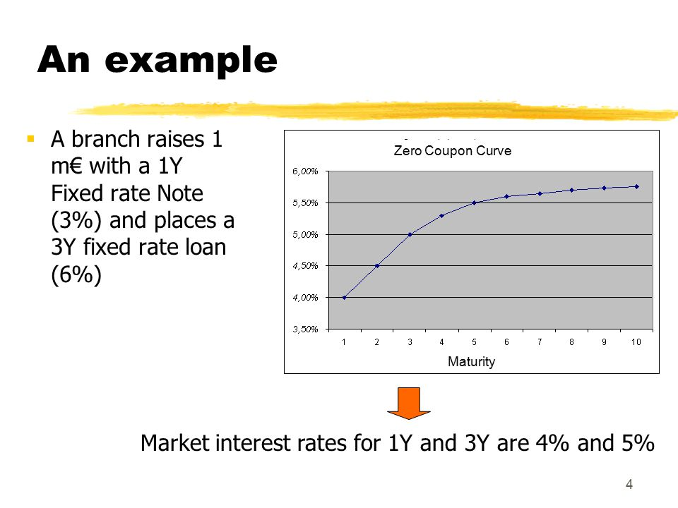 5 follows  To eliminate the interest rate risk the branch makes a virtual 1Y loan to the treasury division and, at the same time, sells a virtual 3Y Note to the same division.