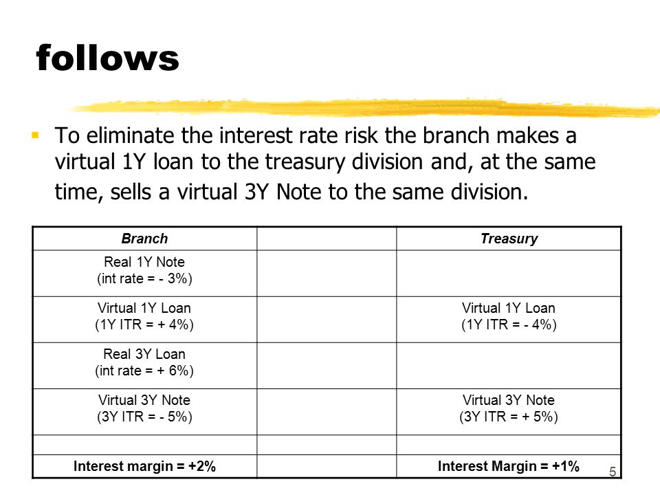 26 ITR for operations with implicit options  Maximum rate  the bank has sold to the client an interest rate cap  the implicit option must be paid by the customer  Minimum rate  the bank has bought an interest rate floor from the client  the branch sells the floor to the treasury