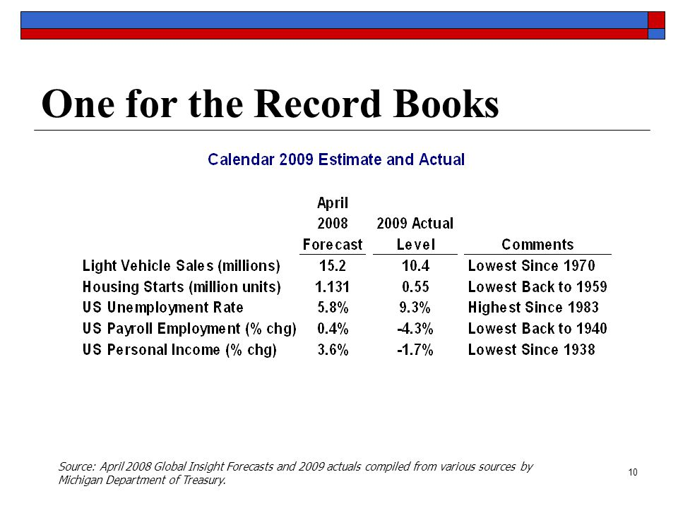 10 One for the Record Books Source: April 2008 Global Insight Forecasts and 2009 actuals compiled from various sources by Michigan Department of Treasury.