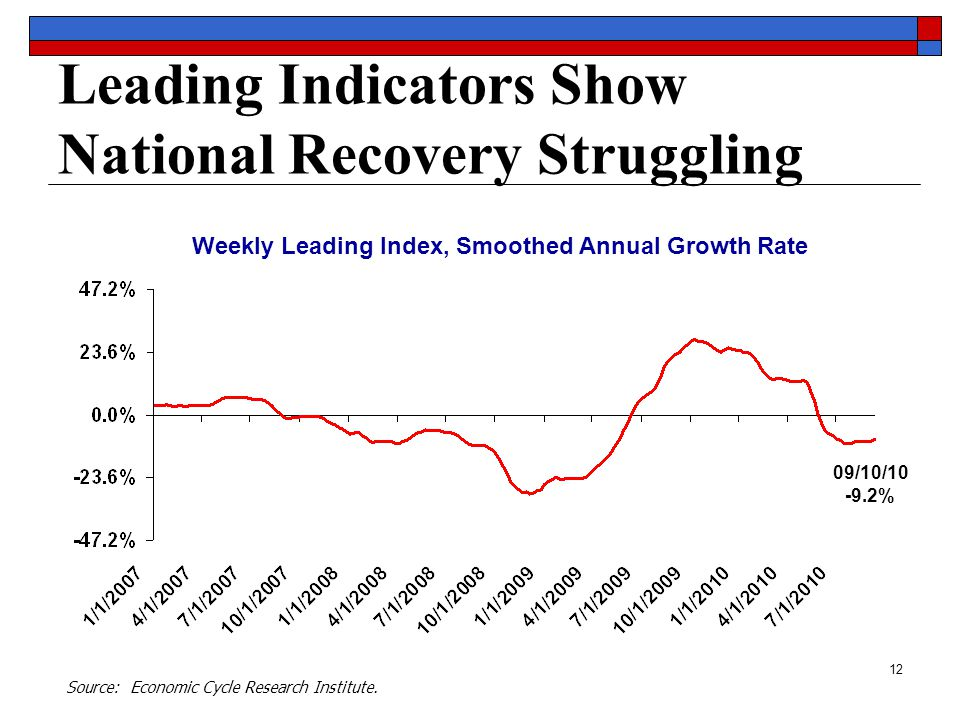 12 Leading Indicators Show National Recovery Struggling 09/10/10 -9.2% Weekly Leading Index, Smoothed Annual Growth Rate Source: Economic Cycle Research Institute.
