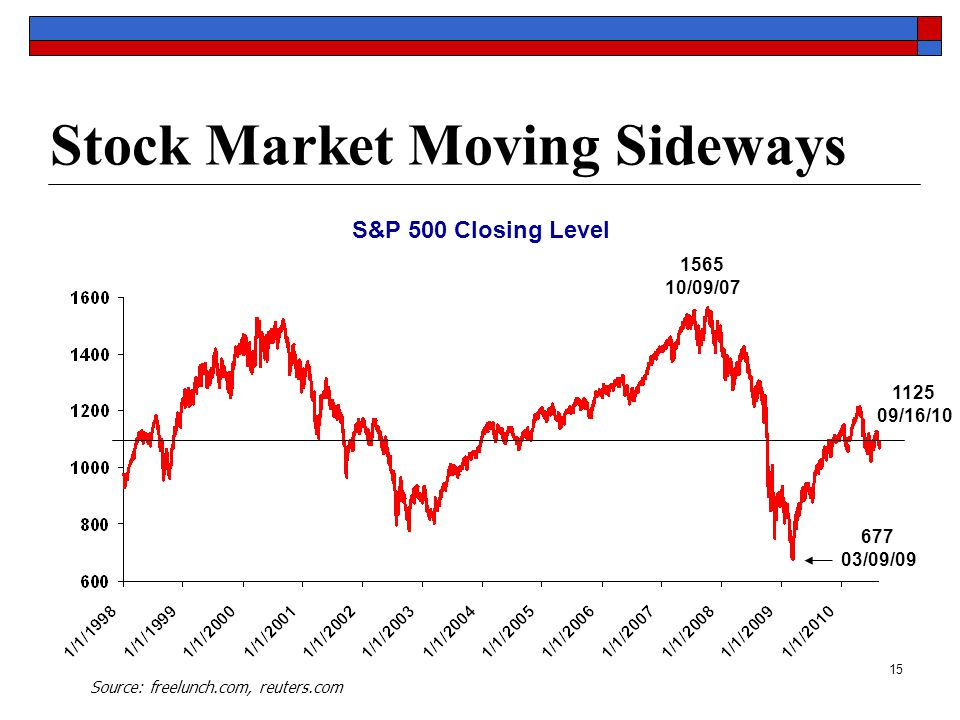 15 Stock Market Moving Sideways S&P 500 Closing Level Source: freelunch.com, reuters.com 1565 10/09/07 1125 09/16/10 677 03/09/09