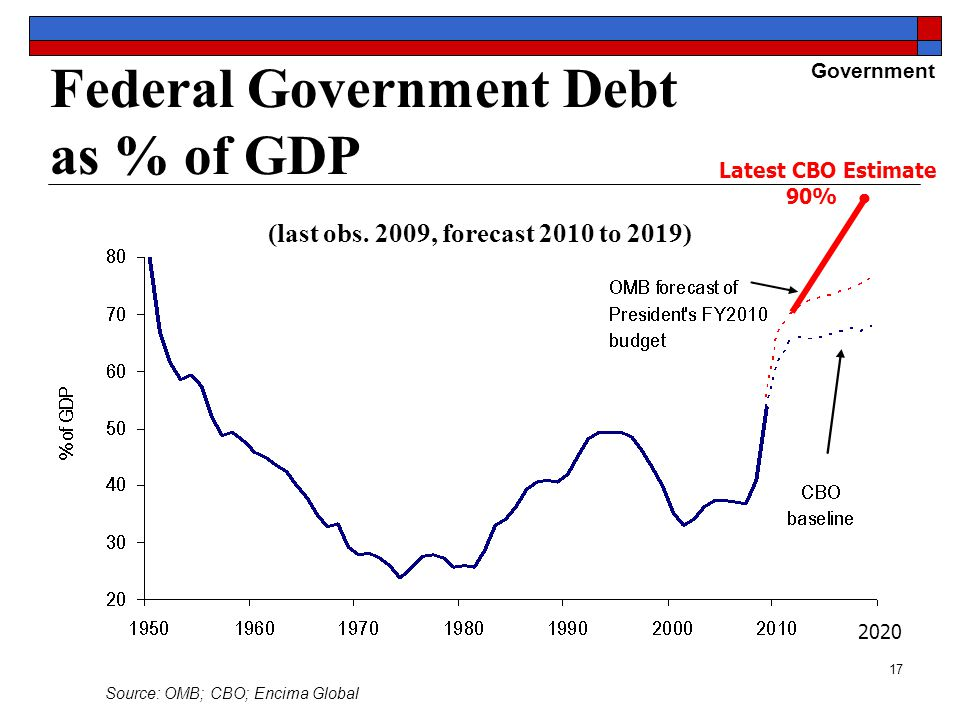 17 Federal Government Debt as % of GDP Source: OMB; CBO; Encima Global Government (last obs.