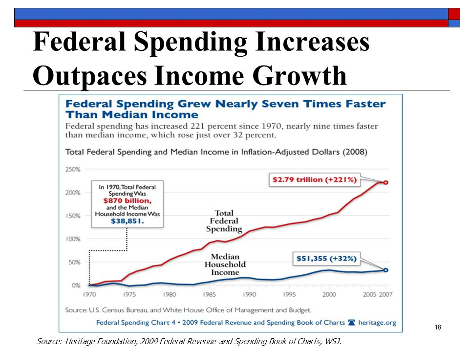 18 Federal Spending Increases Outpaces Income Growth Source: Heritage Foundation, 2009 Federal Revenue and Spending Book of Charts, WSJ.