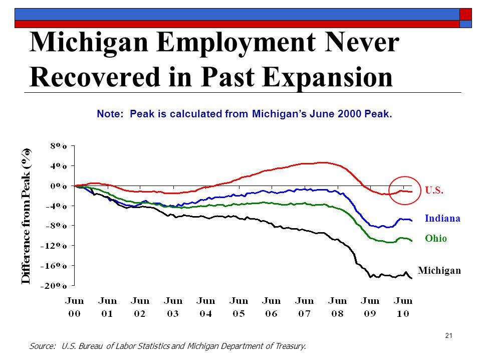 21 Michigan Employment Never Recovered in Past Expansion Source: U.S.