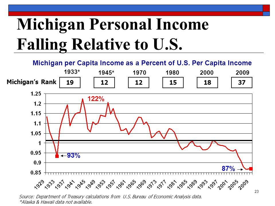 23 Michigan Personal Income Falling Relative to U.S.