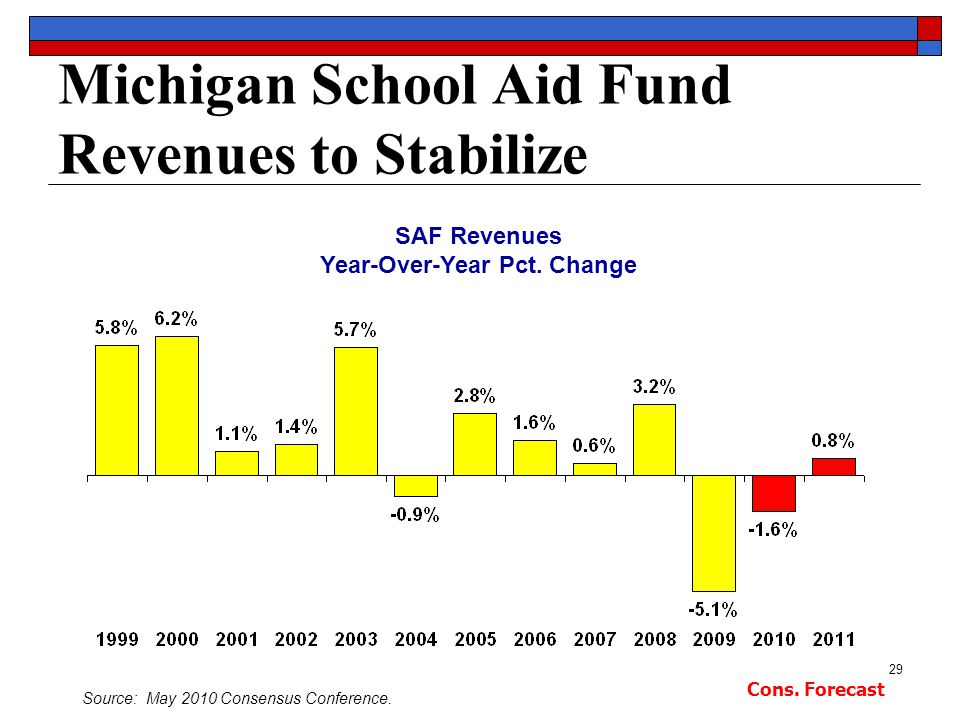 29 Michigan School Aid Fund Revenues to Stabilize SAF Revenues Year-Over-Year Pct.