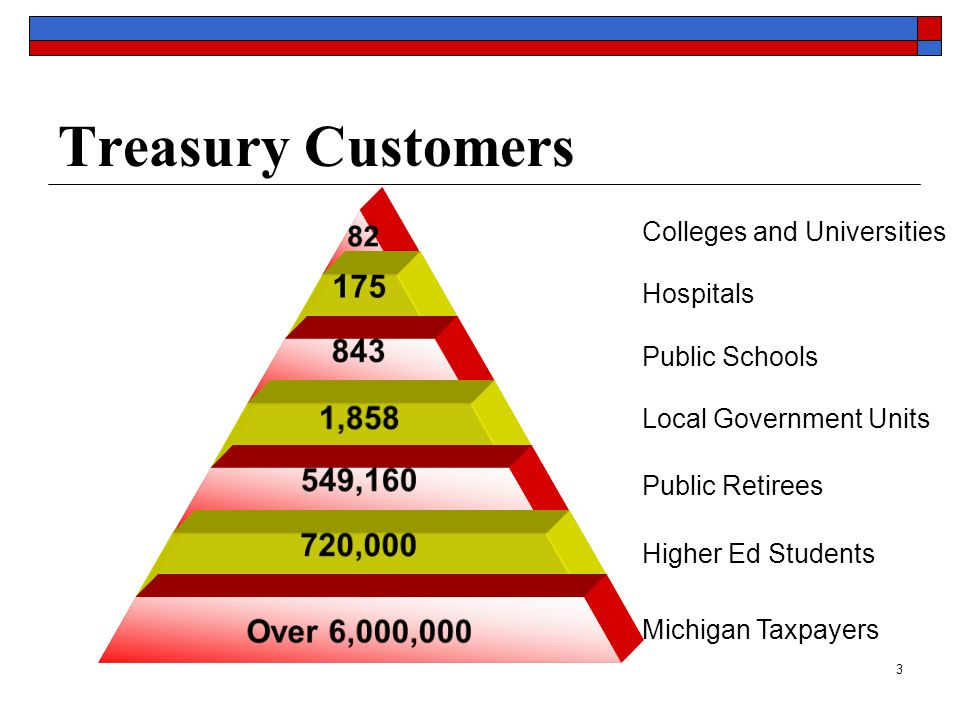 3 Treasury Customers 82 175 843 1,858 549,160 720,000 Over 6,000,000 Colleges and Universities Hospitals Public Schools Local Government Units Public Retirees Higher Ed Students Michigan Taxpayers