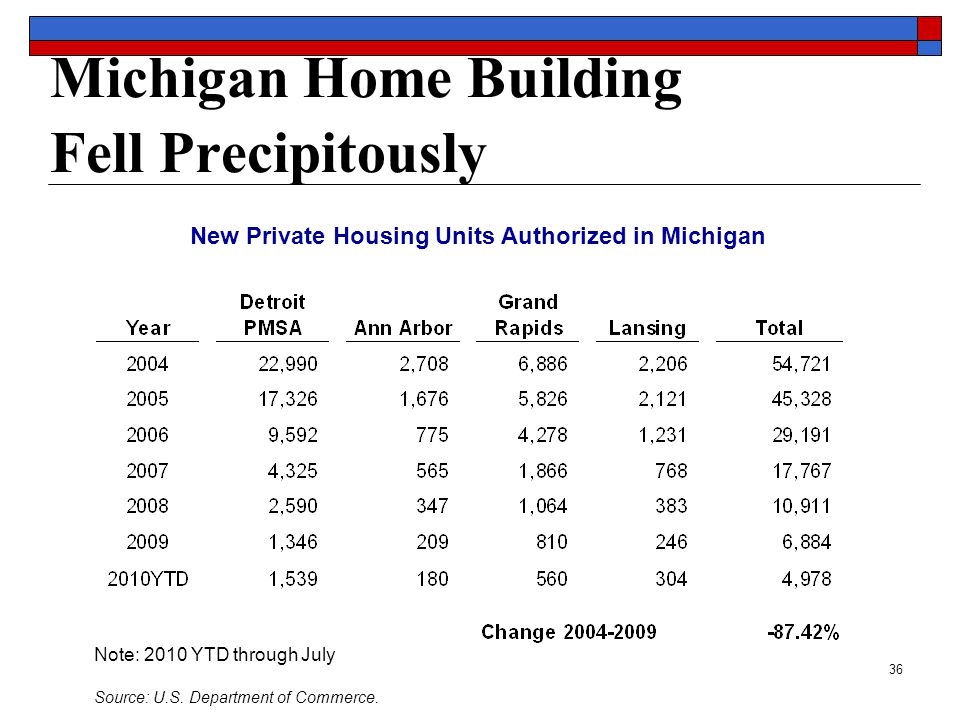 36 Michigan Home Building Fell Precipitously New Private Housing Units Authorized in Michigan Note: 2010 YTD through July Source: U.S.