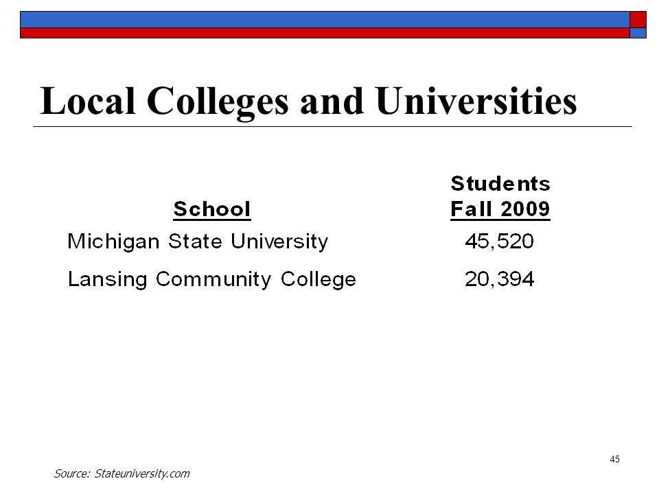 45 Local Colleges and Universities Source: Stateuniversity.com
