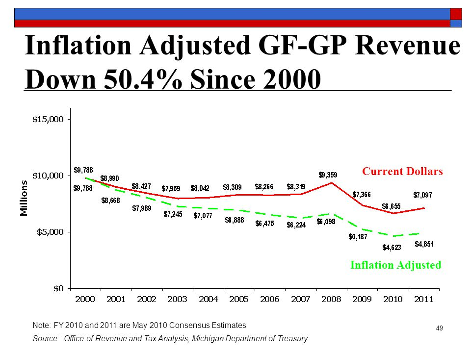 49 Inflation Adjusted GF-GP Revenue Down 50.4% Since 2000 Note: FY 2010 and 2011 are May 2010 Consensus Estimates Source: Office of Revenue and Tax Analysis, Michigan Department of Treasury.