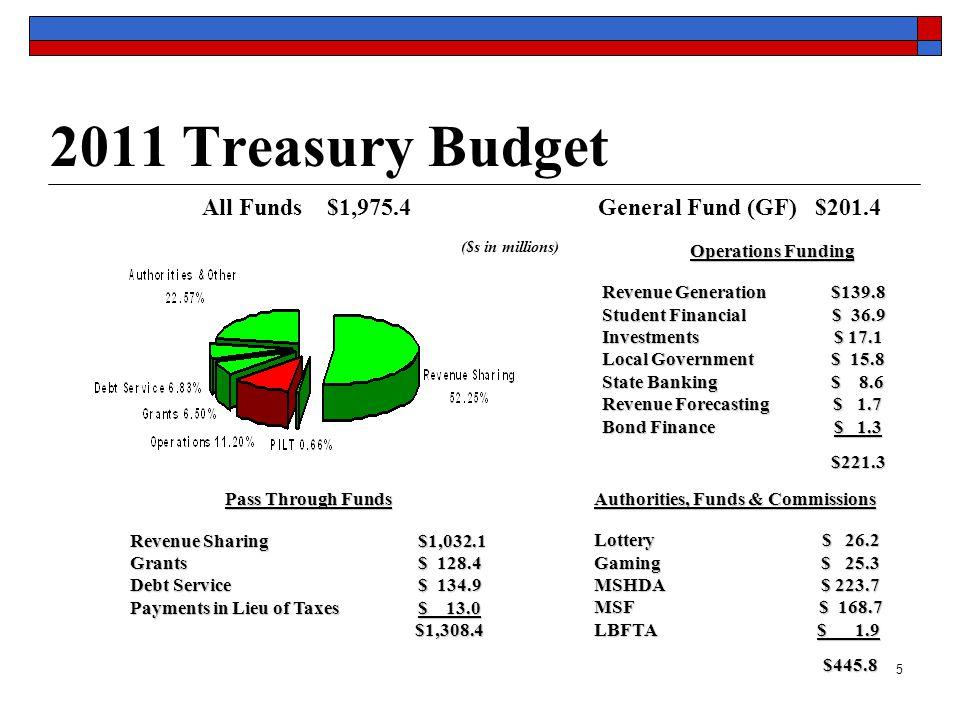 5 2011 Treasury Budget Pass Through Funds Revenue Sharing $1,032.1 Grants$ 128.4 Debt Service $ 134.9 Payments in Lieu of Taxes $ 13.0 $1,308.4 $1,308.4 Operations Funding Revenue Generation $139.8 Student Financial $ 36.9 Investments $ 17.1 Local Government $ 15.8 State Banking $ 8.6 Revenue Forecasting $ 1.7 Bond Finance $ 1.3 $221.3 $221.3 ($s in millions) All Funds $1,975.4 General Fund (GF) $201.4 Authorities, Funds & Commissions Lottery $ 26.2 Gaming $ 25.3 MSHDA $ 223.7 MSF $ 168.7 LBFTA $ 1.9 $445.8 $445.8