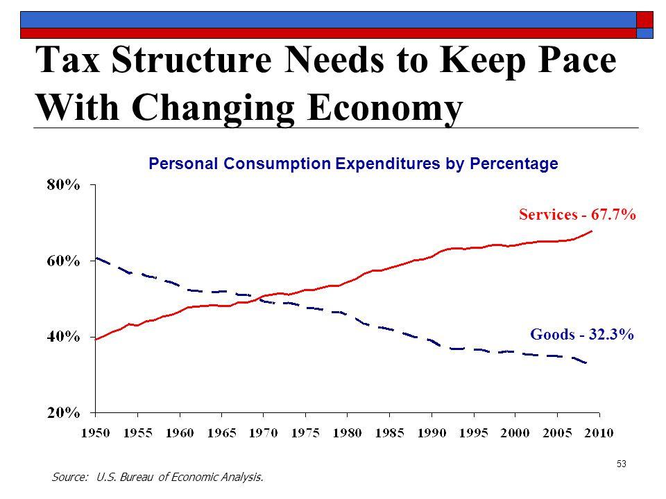 53 Source: U.S. Bureau of Economic Analysis.